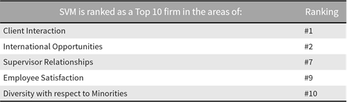 SVM Ranked as Top 10 Firm