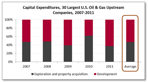 Capital Expenditures - 30 Larges US Oil and Gas Upstream Companies