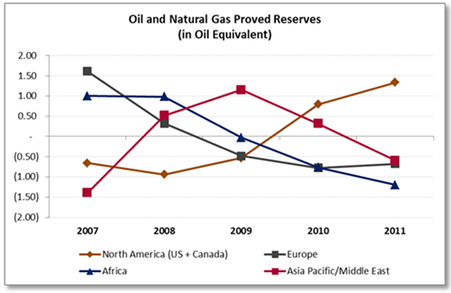 Oil and Natural Gas Proved Reserves (in Oil Equivalent)