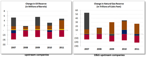 Change in Oil & Natural Gas Reserves for Upstream Companies