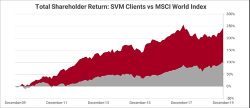 Stern Value Management Shareholder Return